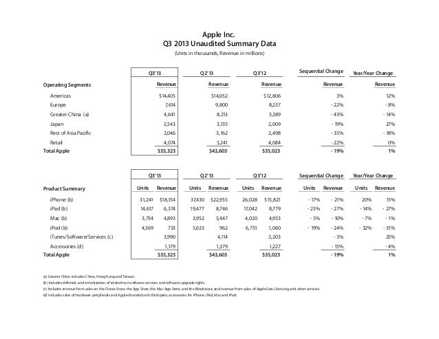 Apple Inc. Operating Segments Revenue Revenue Revenue Revenue Revenue Americas $14,405 $14,052 $12,806 3% 12% Europe 7,614...
