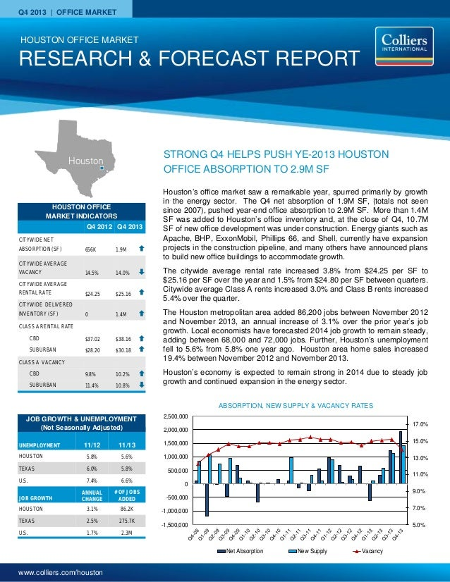 www.colliers.com/houston Q4 2013 | OFFICE MARKET HOUSTON OFFICE MARKET INDICATORS Q4 2012 Q4 2013 CITYWIDE NET ABSORPTION ...