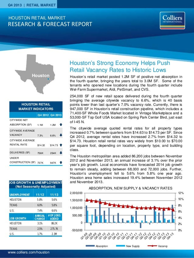 www.colliers.com/houston Q4 2013 | RETAIL MARKET HOUSTON RETAIL MARKET INDICATORS Q4 2012 Q4 2013 CITYWIDE NET ABSORPTION ...