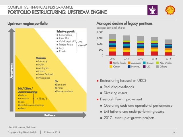 organizational change at royal dutch shell Organizational change at royal dutch shell by the royal dutch/shell pricing discrepancy this case analyzes the benefits of shares of two twin companies royal dutch.