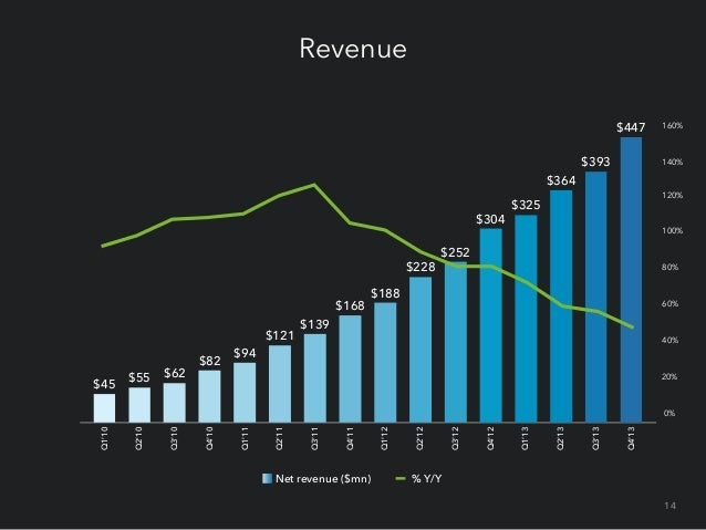 Revenue by product $447 $393  20%  $364 $304  $325  20% 20% 25%  20%  Talent Solutions  54%  Marketing Solutions  57%  55%...