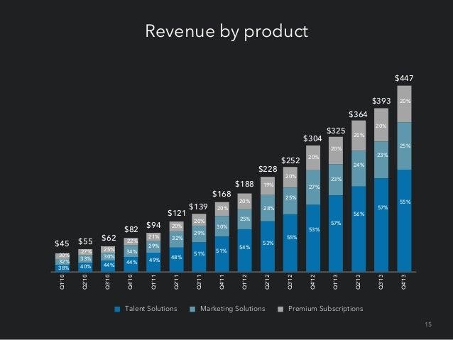Revenue by geography $447 7%  $393 $364 $304 $252 $228  EMEA  7% 7%  8%  24%  8% 23% 23%  23% 23% 61%  22% 62% 62%  23%  2...