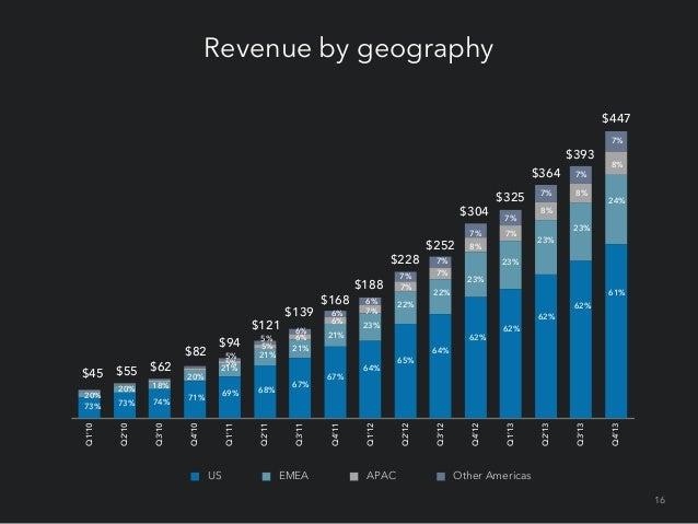 Revenue by channel $447 $393 $364 $304  $325 42%  39%  42%  $252 $228 $168  Field  Q4'13  Q3'13  Q2'13  57%  Q1'13  Q1'11 ...