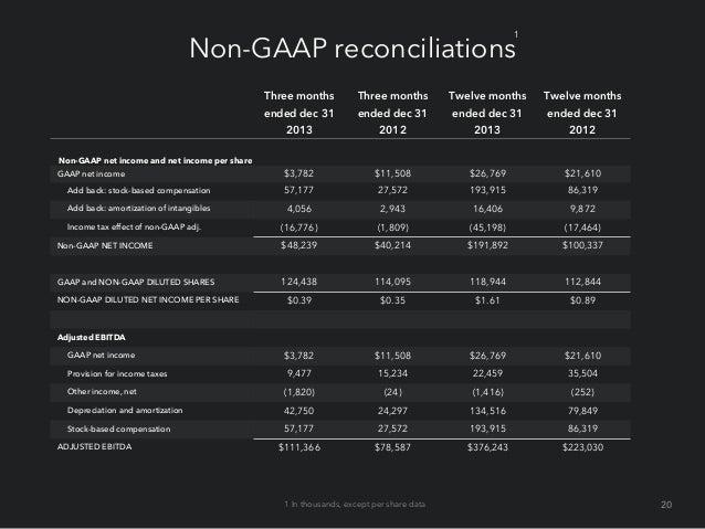 1  Non-GAAP adjusted EBITDA reconciliation (In millions) (Unaudited)  Q1'10  Q2'10  Q3'10  Q4'10  Q1'11  Q2'11  Q3'11  Q4'...