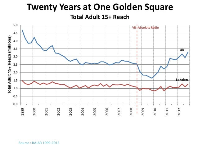 Twenty Years at One Golden Square                                                                        Total Adult 15+ R...