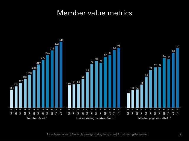 Member value metricsQ1'12 Q2'12 Q3'12 Q4'12 Q1'13 Q2'13 Q3'13 Q4'13 Q1'14 Q2'14 Q3'14 Q4'14 347 332 313 296 277 259 238 21...