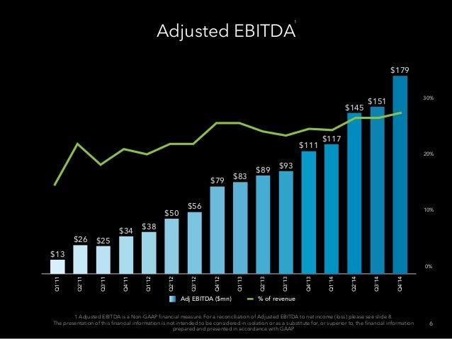 Adjusted EBITDA Q1'11 Q2'11 Q3'11 Q4'11 Q1'12 Q2'12 Q3'12 Q4'12 Q1'13 Q2'13 Q3'13 Q4'13 Q1'14 Q2'14 Q3'14 Q4'14 $179 $151 ...