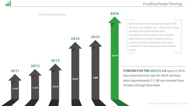 HEALTH 2.0 QUARTERLY REPORT :: Q4 2016 FUNDING FOR THE HEALTH 2.0 space in 2016 has surpassed every year for which we keep...