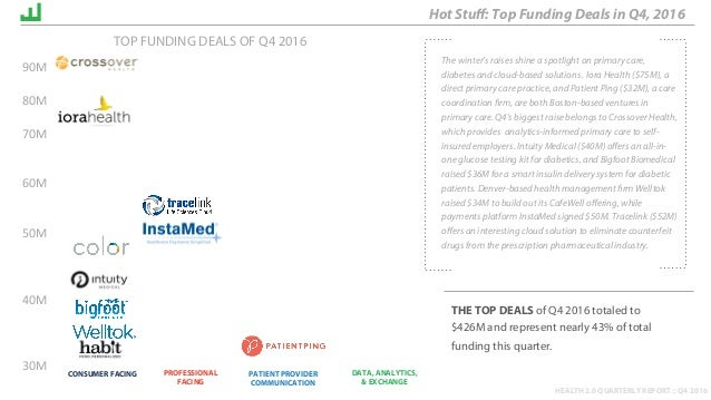 HEALTH 2.0 QUARTERLY REPORT :: Q4 2016 Hot Stuff: Top Funding Deals in Q4, 2016 CONSUMER FACING PROFESSIONAL FACING PATIENT...