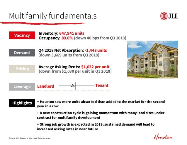 JLL Q4 2018 Multifamily Overview