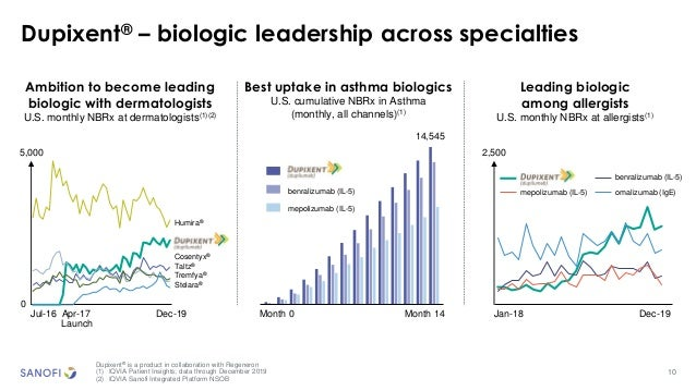 14 545 10 Dupixent® – biologic leadership across specialties Dupixent® is a product in collaboration with Regeneron (1) IQ...