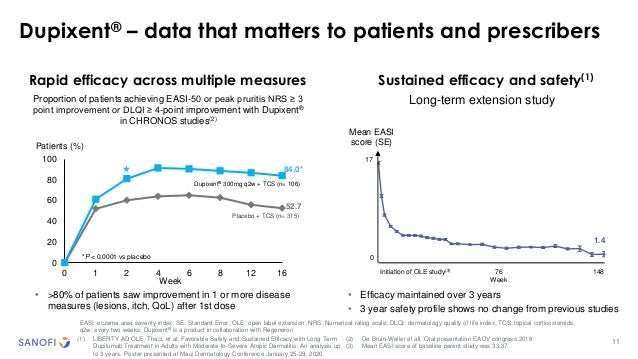 0 20 40 60 80 100 0 1 2 4 6 8 12 16 Week Dupixent® 300mg q2w + TCS (n= 106) 11 Dupixent® – data that matters to patients a...