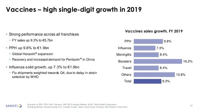 12 Vaccines – high single-digit growth in 2019 All growth at CER; PPH: Polio, Pertussis, HIB; EM: Emerging Markets; WHO: W...