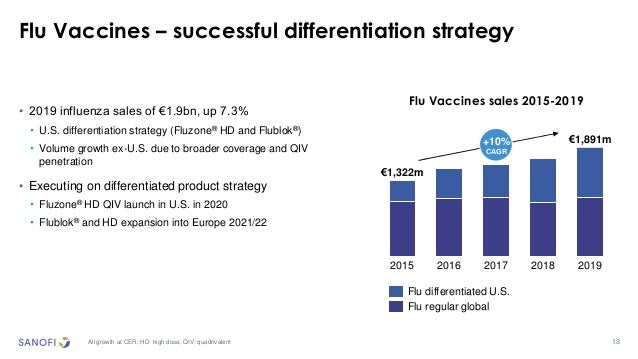 13 Flu Vaccines – successful differentiation strategy All growth at CER; HD: high dose; QIV: quadrivalent €1,194m +7.2% 20...