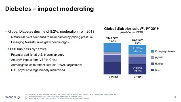 14 Diabetes – impact moderating All growth at Constant Exchange Rates (CER); VBP: Volume Based Procurement; WAC: Wholesale...