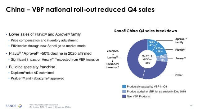 15 China – VBP national roll-out reduced Q4 sales • Lower sales of Plavix® and Aprovel® family • Price compensation and in...