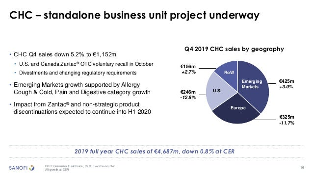 16 CHC – standalone business unit project underway CHC: Consumer Healthcare; OTC: over-the-counter All growth at CER Q4 20...