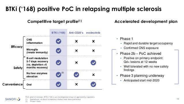 19 BTKi ('168) positive PoC in relapsing multiple sclerosis PoC: proof of concept. BTKi ('168) is an investigational drug ...