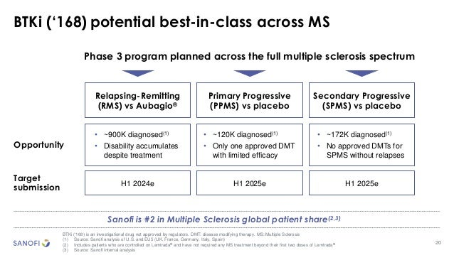 20 BTKi ('168) potential best-in-class across MS BTKi ('168) is an investigational drug not approved by regulators. DMT: d...
