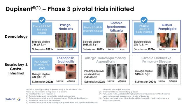 21 Dupixent®(1) – Phase 3 pivotal trials initiated Dupixent® is not approved by regulators in any of the indications liste...