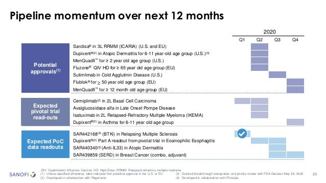 23 Pipeline momentum over next 12 months QIV: Quadrivalent Influenza Vaccine; HD: High-Dose; RRMM: Relapsed refractory mul...