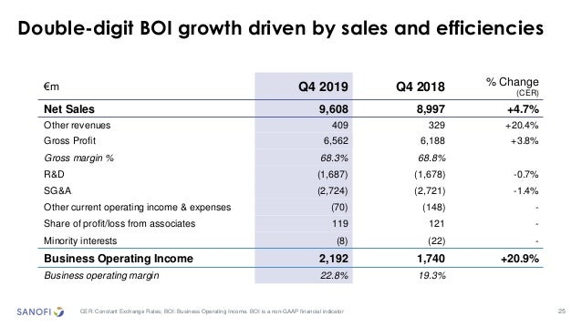 25 Double-digit BOI growth driven by sales and efficiencies CER: Constant Exchange Rates; BOI: Business Operating Income. ...