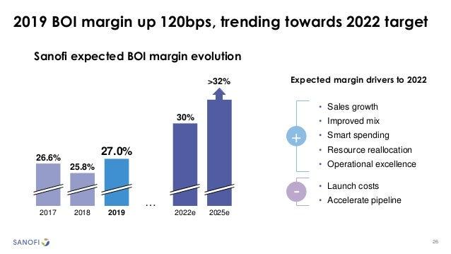 26 2019 BOI margin up 120bps, trending towards 2022 target 26.6% 2022e2017 2018 2019 2025e 25.8% 27.0% 30% … >32% Sanofi e...