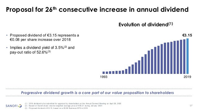 27 €3.15 (1) 2019 dividend to be submitted for approval by shareholders at the Annual General Meeting on April 28, 2020 (2...