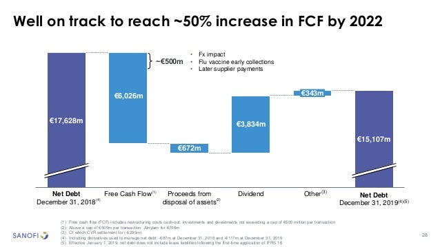 28 Well on track to reach ~50% increase in FCF by 2022 (1) Free cash flow (FCF) includes restructuring costs cash-out, inv...
