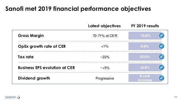 29 Sanofi met 2019 financial performance objectives FY 2019 resultsLatest objectives Gross Margin 70.8%70-71% at CER OpEx ...