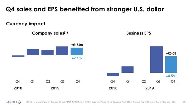 35 Currency impact Q4 sales and EPS benefited from stronger U.S. dollar (1) Main currency impact on Company Sales in Q4 20...