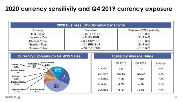 36 2020 currency sensitivity and Q4 2019 currency exposure 2020 Business EPS Currency Sensitivity Currency Exposure on Q4 ...