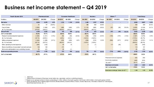37 Business net income statement – Q4 2019 * Net of tax. ** Determined on the basis of Business income before tax, associa...