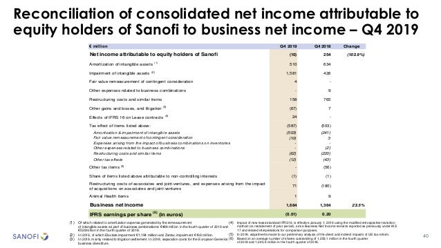 Reconciliation of consolidated net income attributable to equity holders of Sanofi to business net income – Q4 2019 40 (1)...