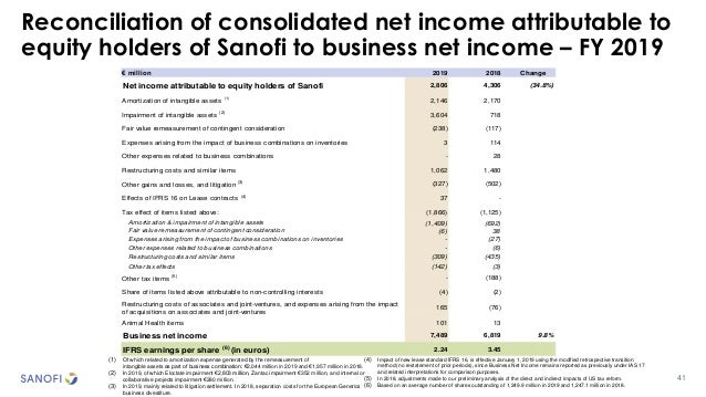 Reconciliation of consolidated net income attributable to equity holders of Sanofi to business net income – FY 2019 41 (1)...