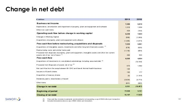 Change in net debt (1) Free cash flow includes investments and divestments not exceeding a cap of €500 million per transac...