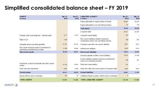Simplified consolidated balance sheet – FY 2019 43 ASSETS € million Dec 31, 2019 Dec 31, 2018 LIABILITIES & EQUITY € milli...