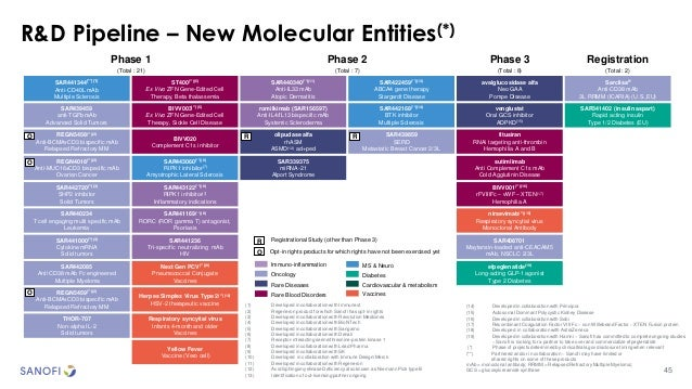 45 R&D Pipeline – New Molecular Entities(*) Phase 1 (Total : 21) Phase 2 (Total : 7) Phase 3 (Total : 8) Registration (Tot...