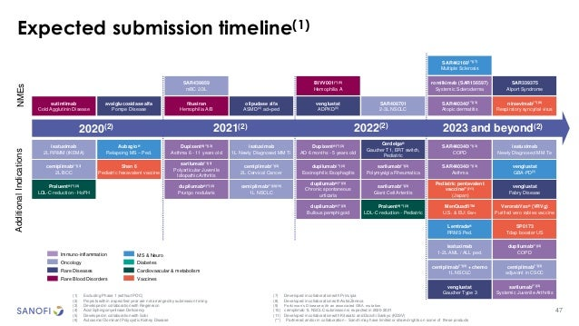 47 Expected submission timeline(1) fitusiran Hemophilia A/B NMEsAdditionalIndications 2023 and beyond(2)2020(2) Dupixent®(...