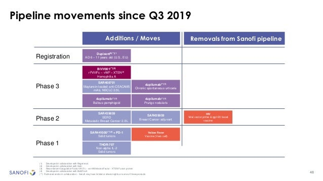 48 Pipeline movements since Q3 2019 (1) Developed in collaboration with Regeneron (2) Developed in collaboration with Sobi...