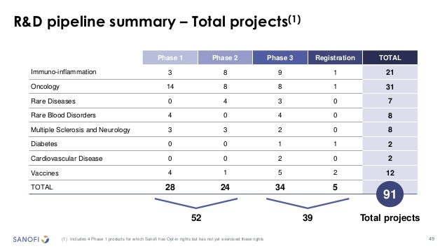 49 R&D pipeline summary – Total projects(1) (1) Includes 4 Phase 1 products for which Sanofi has Opt-in rights but has not...