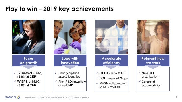 5 Play to win – 2019 key achievements Focus on growth ✓ FY sales of €36bn, +2.8% at CER ✓ FY EPS of €5.99, +6.8% at CER Le...