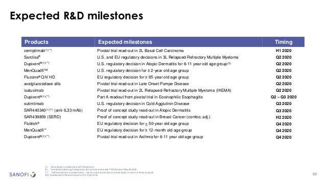 50 Expected R&D milestones (1) Developed in collaboration with Regeneron (2) Granted breakthrough designation and priority...