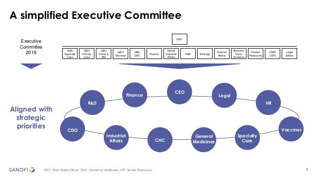 6 A simplified Executive Committee Executive Committee 2019 Aligned with strategic priorities CEO GBU Specialty Care GBU V...
