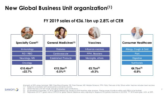 7 New Global Business Unit organization(1) Specialty Care(2) General Medicines(2) Consumer HealthcareVaccines RD / RBD Imm...