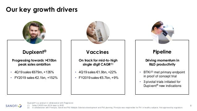 8 Our key growth drivers Dupixent® PipelineVaccines Dupixent® is a product in collaboration with Regeneron (1) Sales CAGR ...