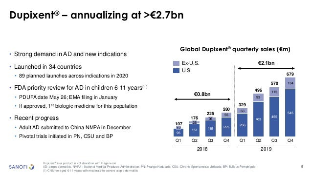 9 Dupixent® – annualizing at >€2.7bn Dupixent® is a product in collaboration with Regeneron AD: atopic dermatitis, NMPA: N...