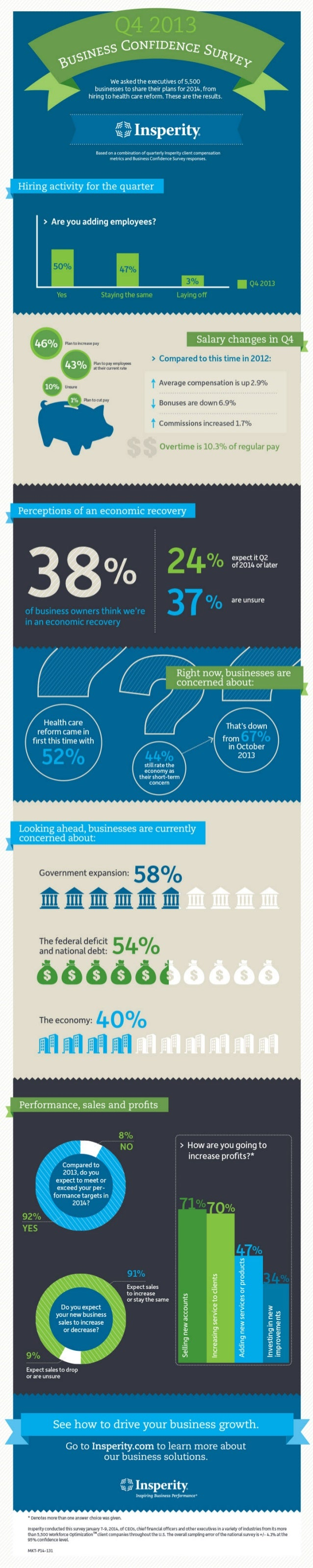Insperity Business Confidence Survey: Q4 2013 [Infographic]