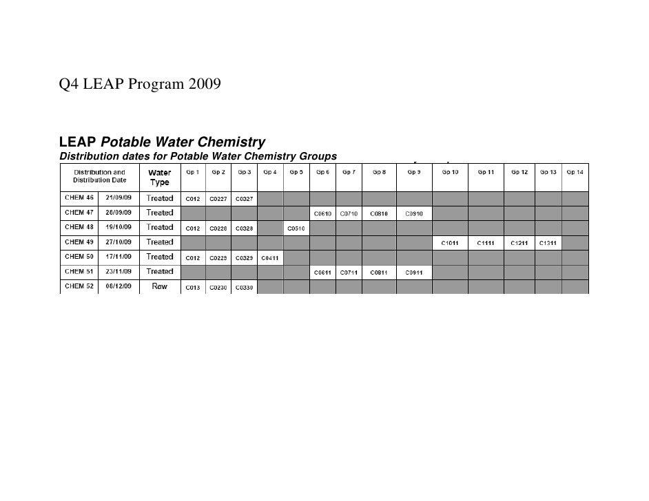 Q4 LEAP Program 2009   LEAP Potable Water Chemistry Distribution dates for Potable Water Chemistry Groups
