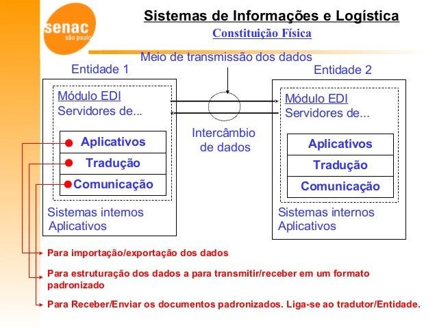 Sistemas de Informações e Logística Constituição Física Módulo EDI Servidores de... Sistemas internos Aplicativos Tradução...